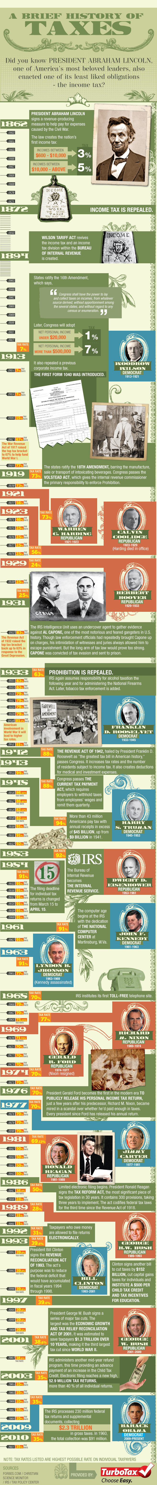 a brief history of US income taxes infographic