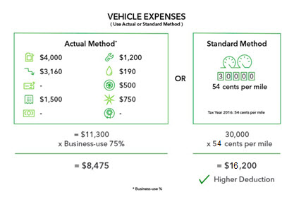 Actual method vs standard mileage method example two