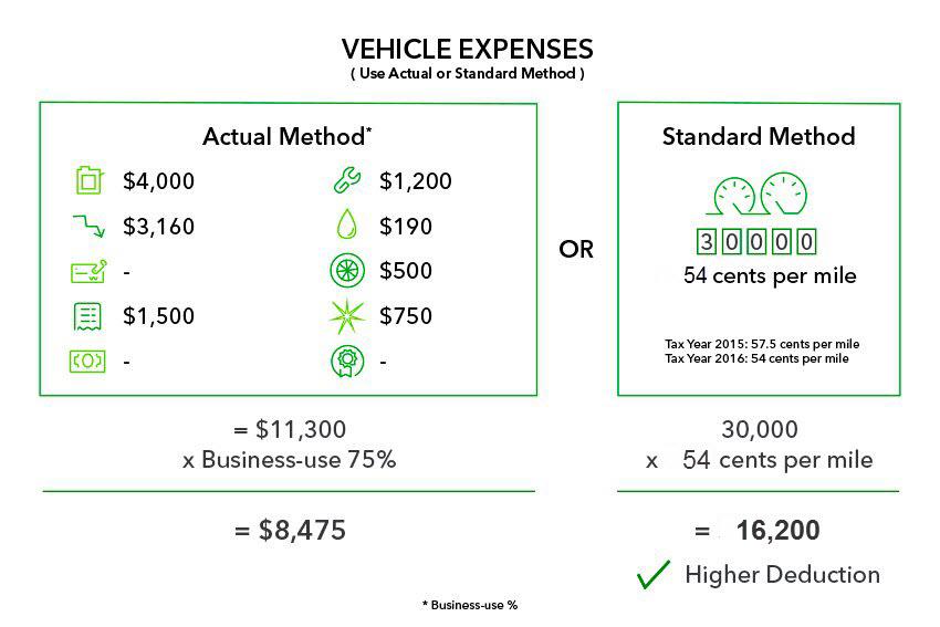 Full time Uber driver expenses